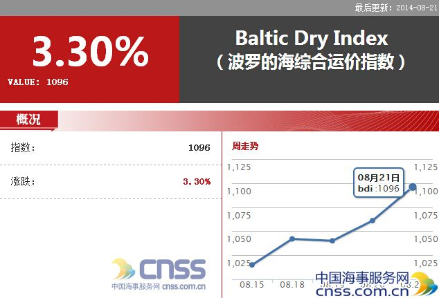 BDI up nearly 50%  Shipping industry ushering in a strong recovery
