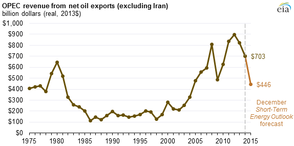 OPEC net oil export revenues expected to fall in 2014 and 2015