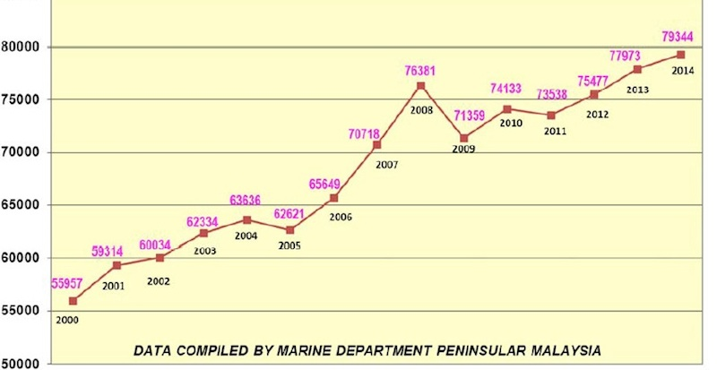 Malacca Strait traffic hits an all time high in 2014, VLCCs and dry bulk lead growth