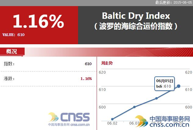 Jun.5 BDI increased to 610 points