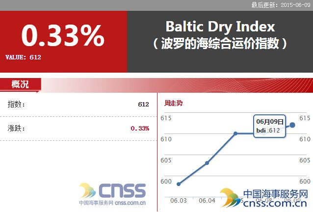 Jun.9 BDI increased to 612 points