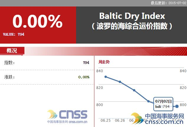 Jul.3 BDI increased to 805 points