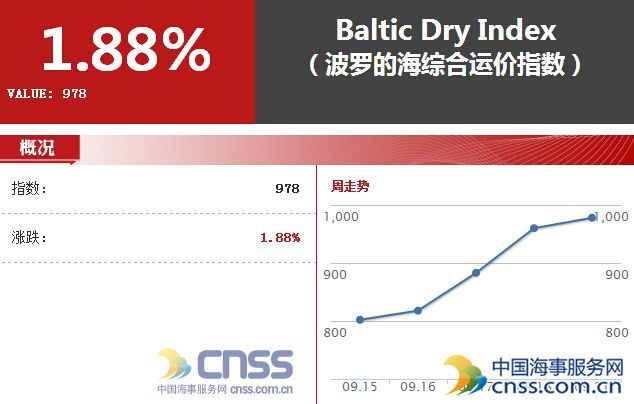 Sep. 21 BDI increased to 978 points