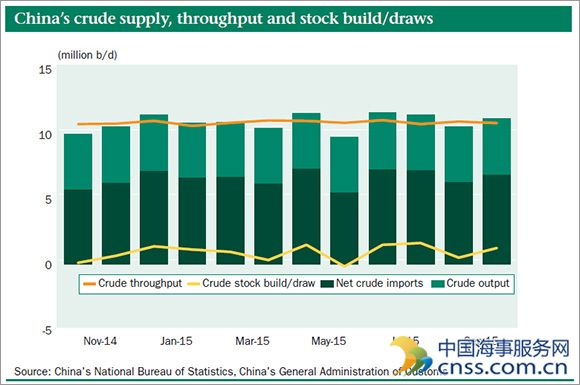 China crude stocks up for fourth straight month