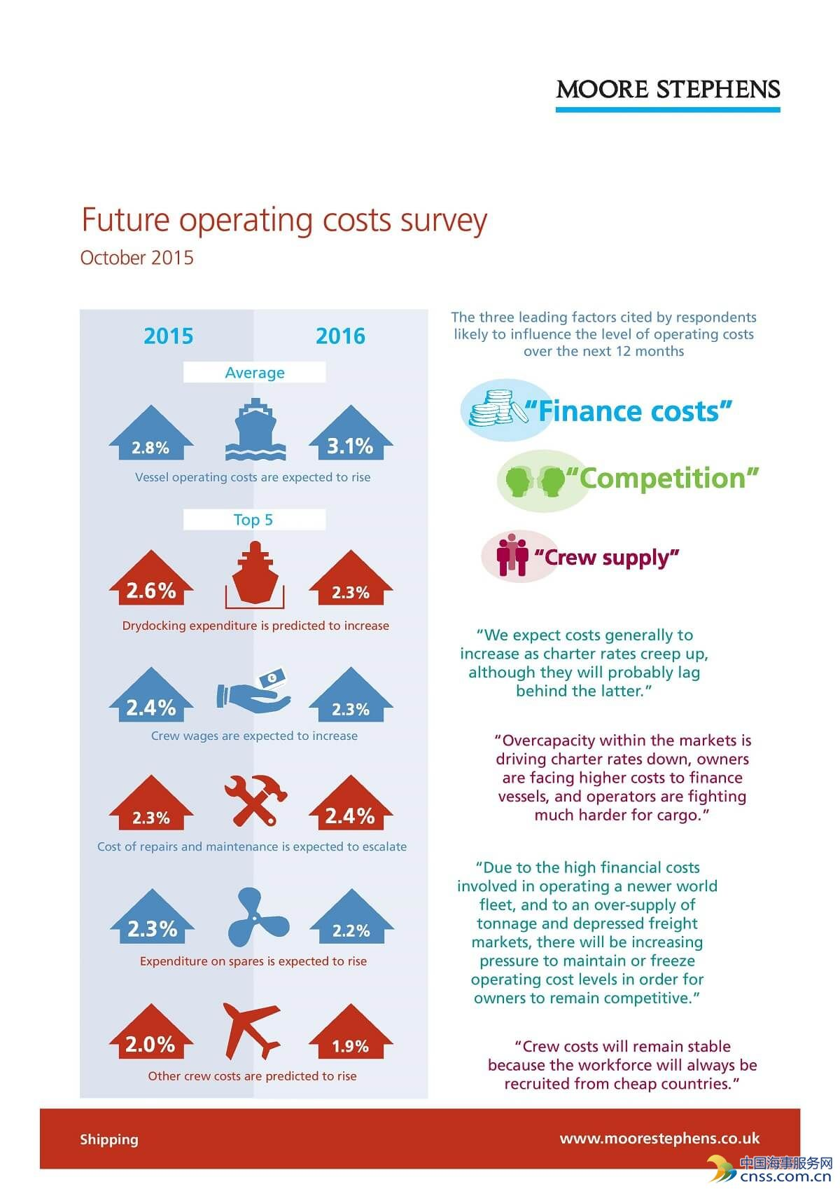 Moore Stephens: Ship Operating Costs Set To Increase (Infographics)