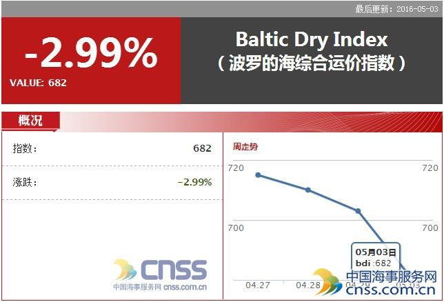 May 3 BDI fell back to 682 points