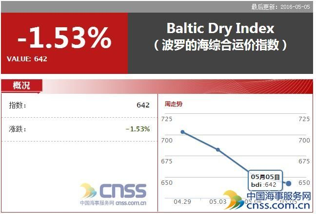 May 5 BDI declined to 642 points
