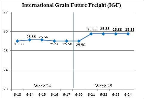 (Jun. 20 - Jun. 24) International Grain Future Freight