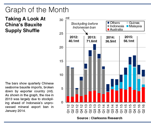 Supply Shuffle In Chinese Bauxite Imports