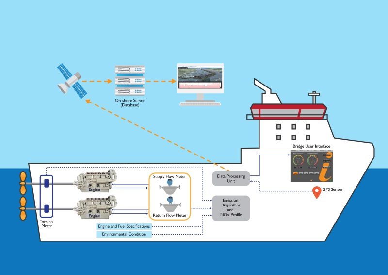 Low Cost Maritime Emissions Monitoring With Extended Enginei System