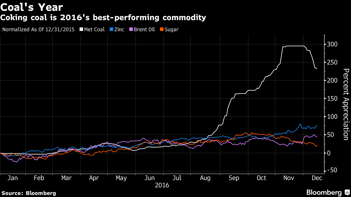 Giant of Coking Coal Bounces Back From Brink as Price Rockets