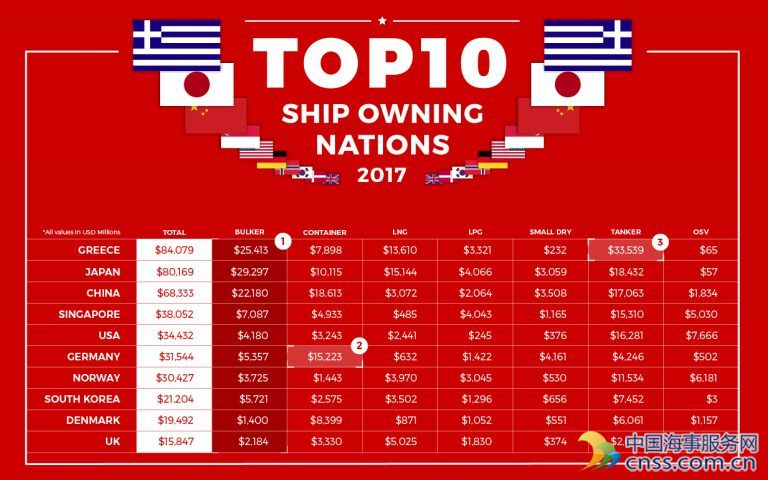 Infographic: Top 10 Shipowning Nations