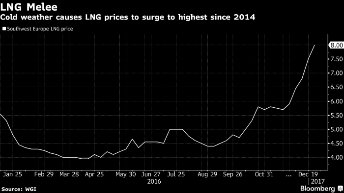 Europe Left in Cold as Frost Triggers Global LNG Hunt