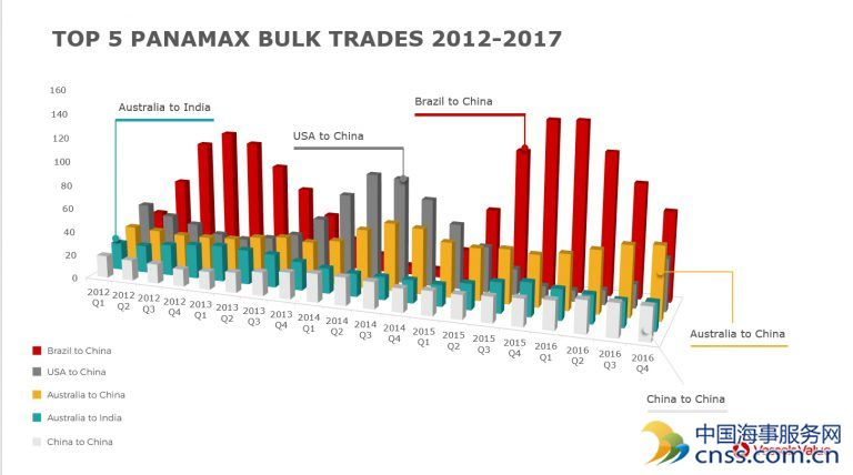Top Five Panamax Bulker Trade Routes
