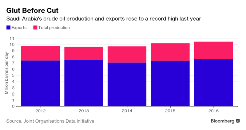 Saudi Arabia Breaks Records on Oil Exports and Output for Year