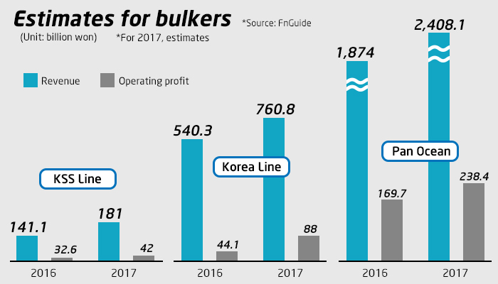 Korea's bulkers expect better year on improved commodity trade