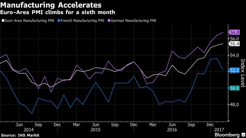 Euro-Area Manufacturing Picks Up as Inflation Pressures Build