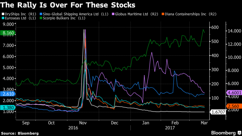 Shipping Stocks That Soared After the Election Have Now Tanked