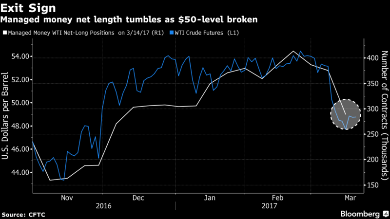 Bullish Crude Bets Cut by Most Ever as Price Falls Below $50