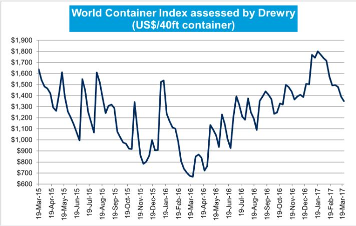 Drewry: World Container Index – 23 Mar 17