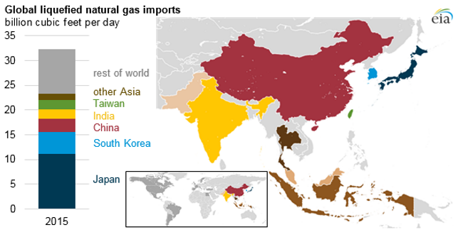 Growing global liquefied natural gas trade could support market hub development in Asia