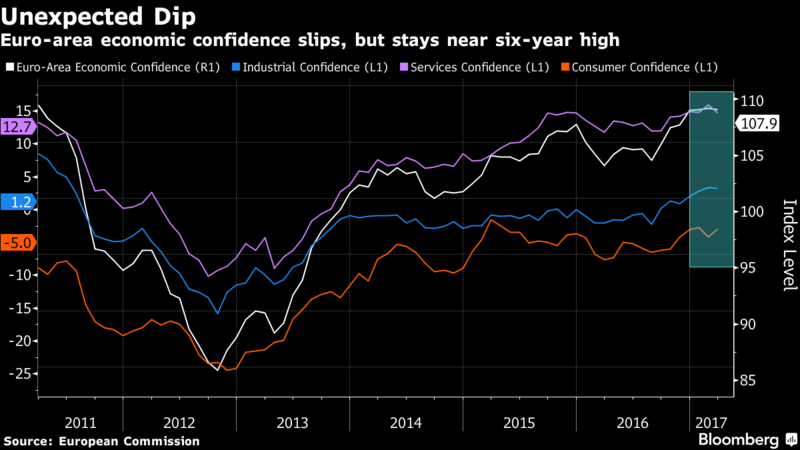 Euro-Area Economic Confidence Unexpectedly Slips in March