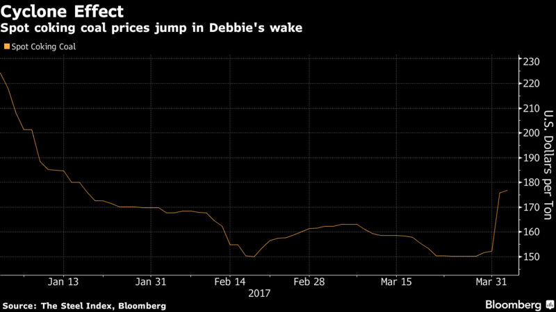 Coal Soars on Cyclone's Hit as UBS Sees Scope for $100 Surge