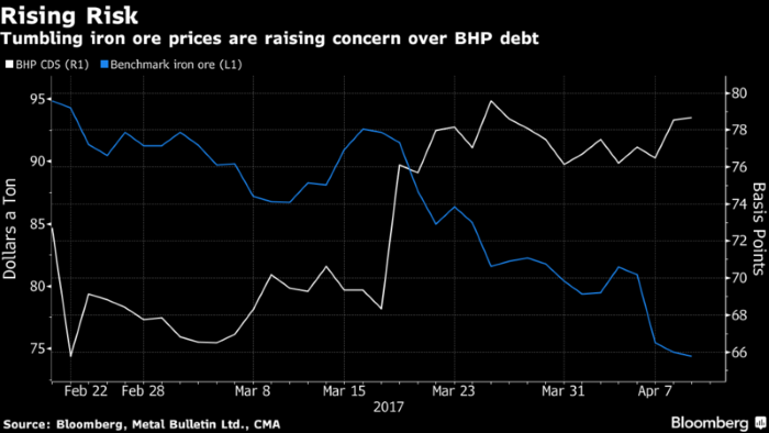 Iron Ore Is Bigger Concern for BHP Debt Holders Than Singer