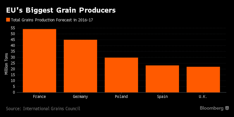 Europe's Wheat Reserves Shrinking to Lowest in More Than Decade