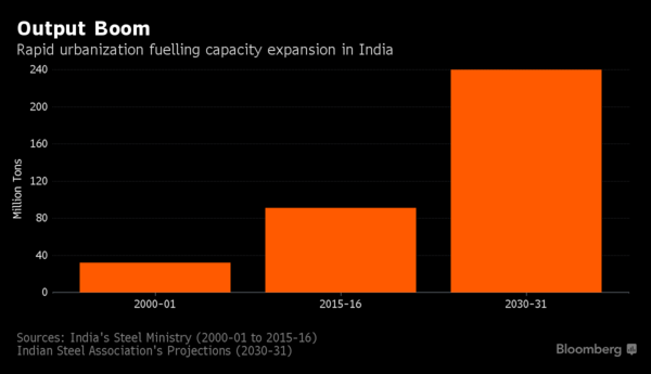 Steel Output in India Forecast to More Than Double by 2031