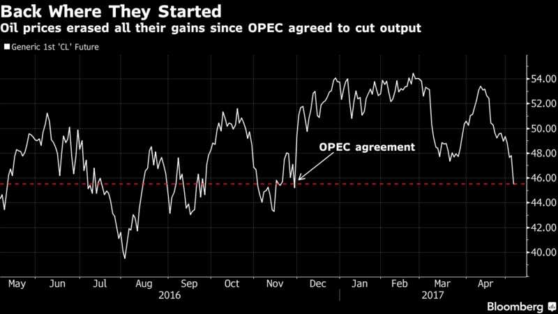 OPEC Runs Out of Options as Bid to Boost Oil Price Fizzles