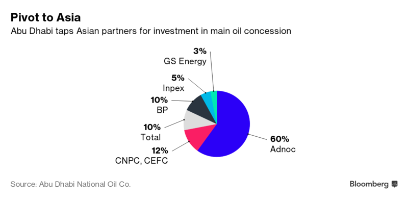 China's Big Play for Middle East Oil