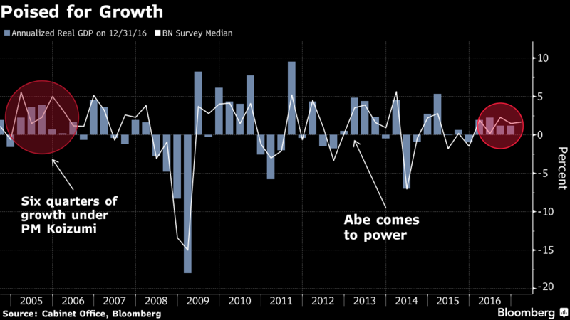 Japan Is Set for Its Longest Run of Economic Growth in a Decade