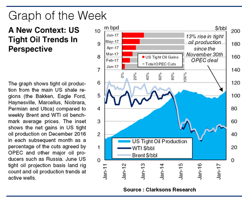 Shock And Bore: Tracking Tight Oil's Price Dynamics