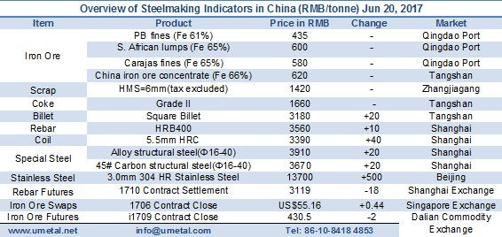 Chinese iron ore and steelmaking prices June 20 2017