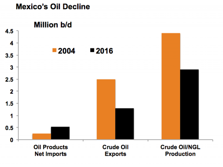 Mexico's Emerging Oil Opportunities Are Great