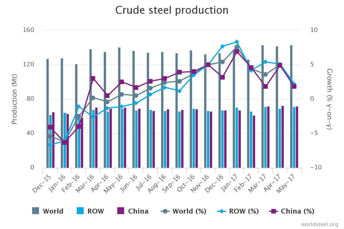 World Steel Production up by 2% in May