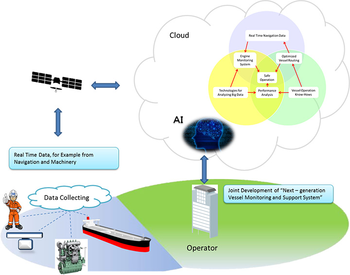 "MOL-MES Joint Development ""Next-generation Vessel Monitoring and Support System"""