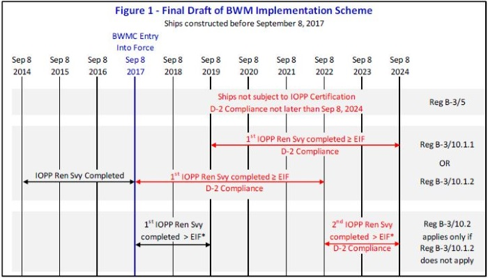 MEPC 71 Brief : Ballast Water Management Implementation Scheme Agreed in Principle
