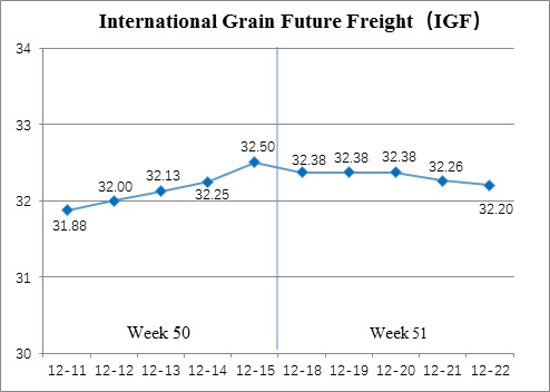 International Grain Future Freight (Dec.18-Dec.22)