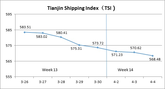 Tianjin Shipping Index (Apr.2-Apr.4)