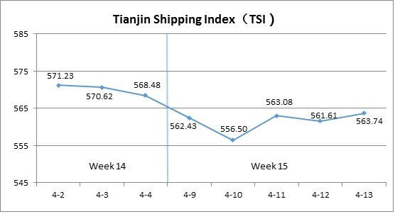 Tianjin Shipping Index (Apr.9-Apr.13)