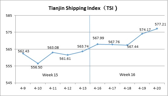 Tianjin Shipping Index (Apr.16-Apr.20)