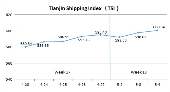 Tianjin Shipping Index (May 2-May 4)