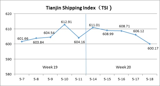 Tianjin Shipping Index (May 14-May 18)