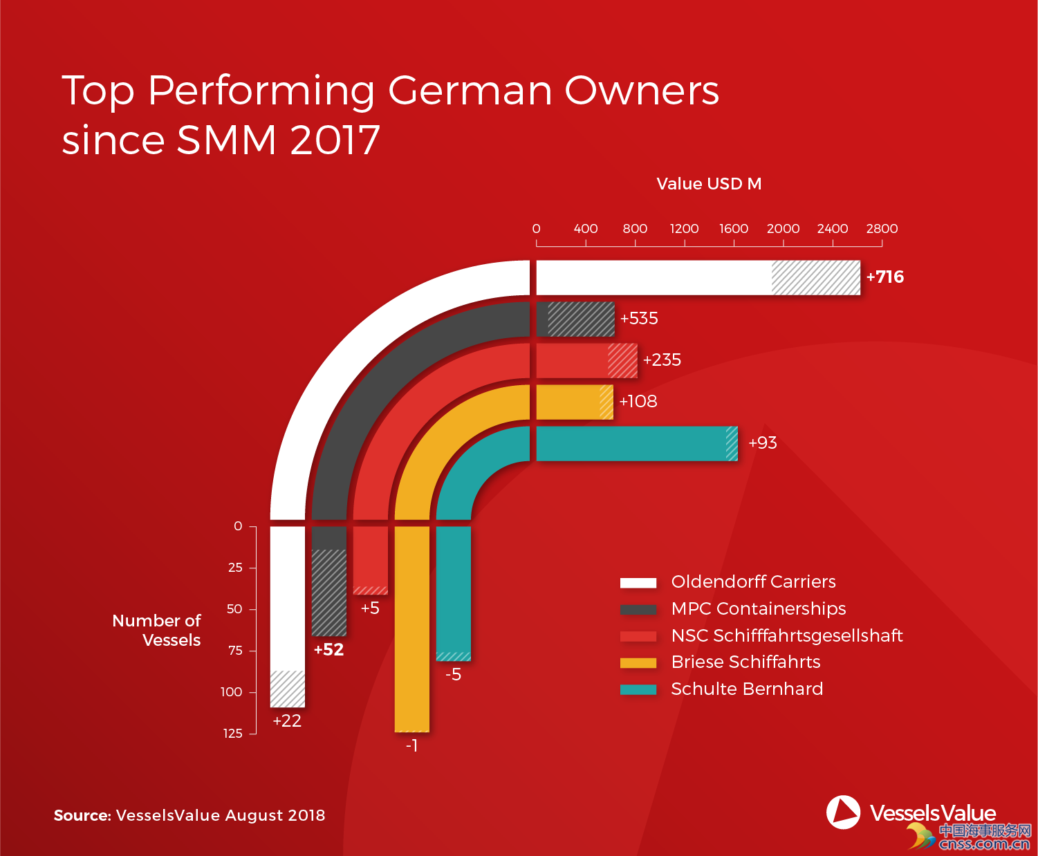 Top Performing German Owners Since SMM 2017