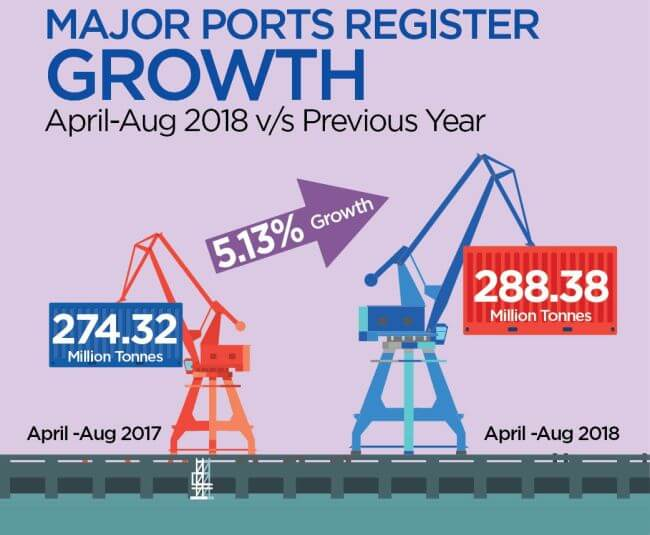 India: Major Ports Register Positive Growth Of 5.13%