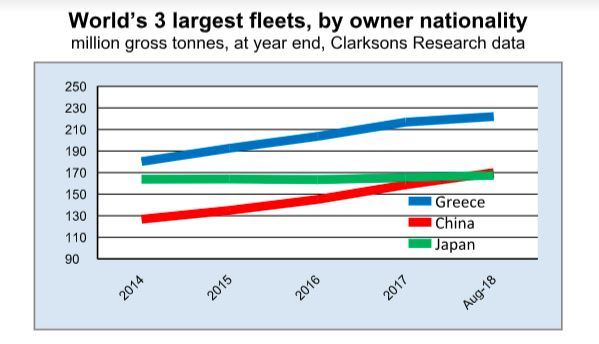 China-owned fleet becomes world's second largest