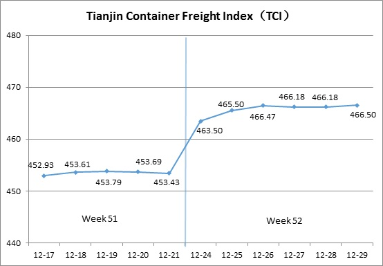 Tianjin Shipping Index (Dec.24-Dec.29)