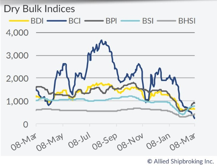 Dry Bulk Market: Future Prospects Don't Seem to Point Upwards